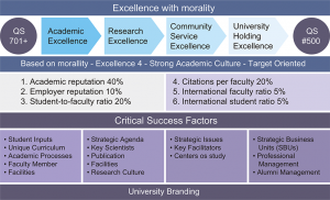 rencana strategi universitas